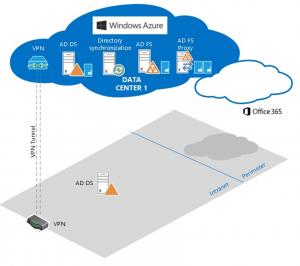 Escenario tipo de VPN site to site con Azure, usado en este caso para hospedar servidores de identidad para Office 365