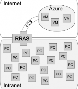 Diagrama básico de la conexión.