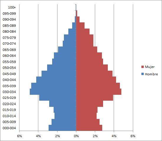 PopulationPyramidsPowerPivot_01