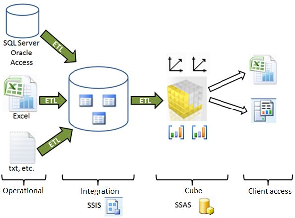 Data Warehouse Fact And Dimension Tables OLAP Data cubes in SQL Server 2008 R2 Analysis Services – El ...