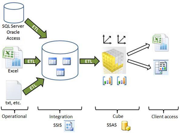 ssas architecture diagram wiring schematics Ssas Architecture Diagram ssas getting started with ssas ssas
