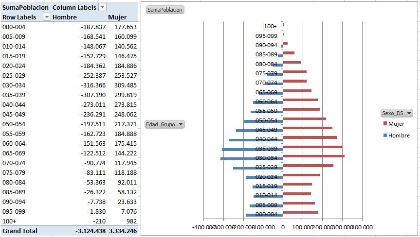 PopulationPyramidsPowerPivot2_25