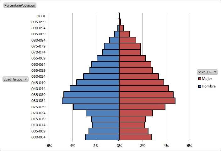 PopulationPyramidsPowerPivot2_33