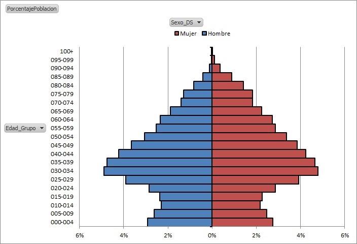PopulationPyramidsPowerPivot2_34