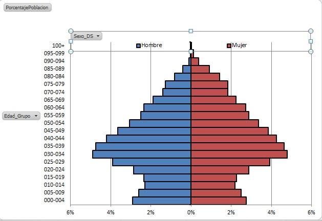PopulationPyramidsPowerPivot2_37
