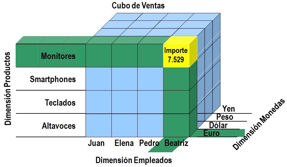 CubosDatosSQLServer2008_01