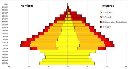 PiramidesPoblacionAcumuladasPowerPivot_05