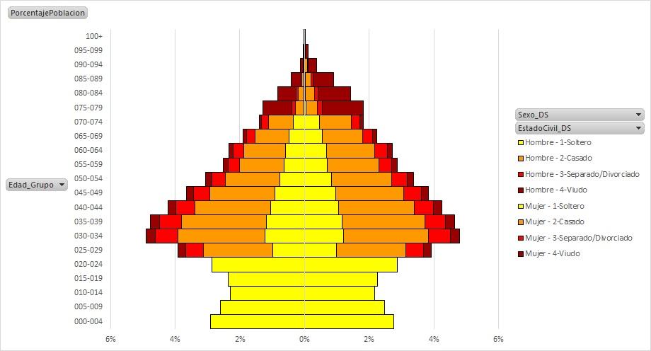 PiramidesPoblacionAcumuladasPowerPivot_12