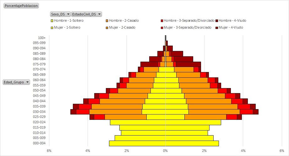 PiramidesPoblacionAcumuladasPowerPivot_14