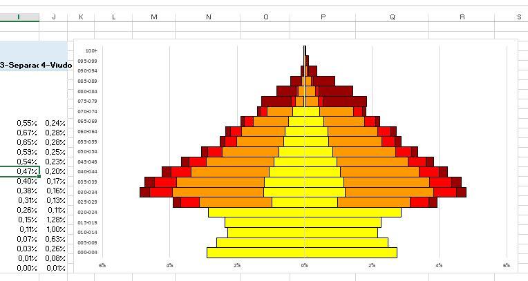 PiramidesPoblacionAcumuladasPowerPivot_17