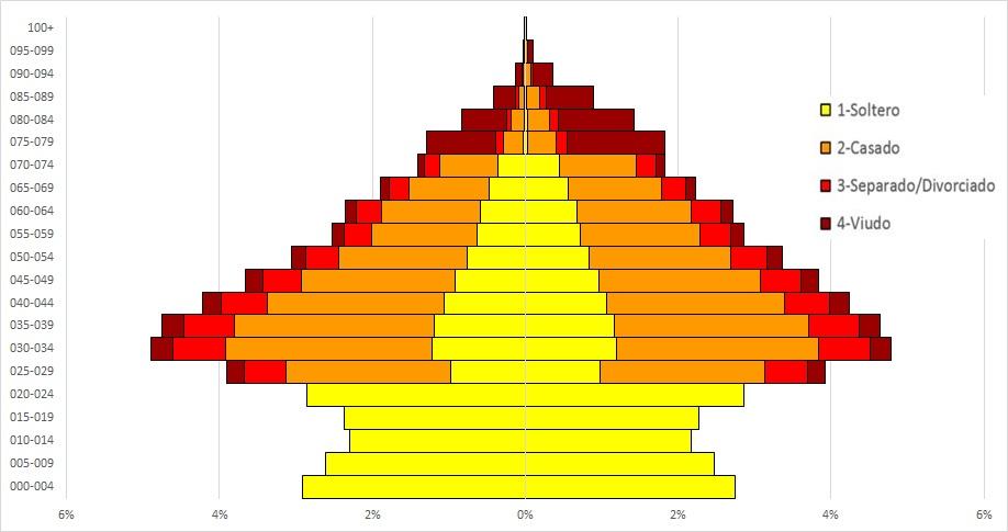 PiramidesPoblacionAcumuladasPowerPivot_18