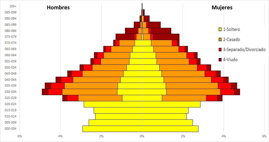 PiramidesPoblacionAcumuladasPowerPivot_20