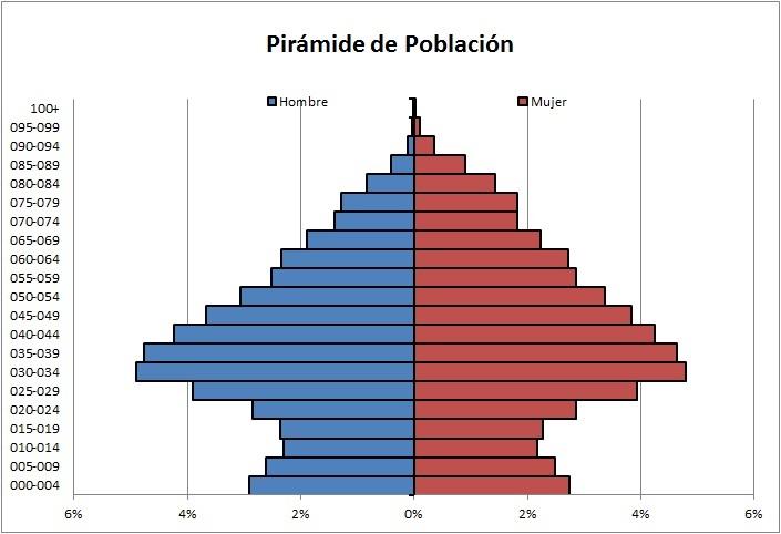 PiramidesPoblacionPowerPivot_01