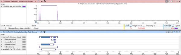 Uso de CPU en binding compilado