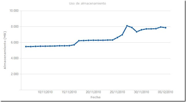 sharepoint_webanalytics_view_7