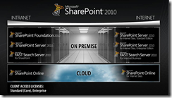 Versiones_SharePoint_2010