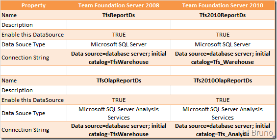 tfs reporting services data sources