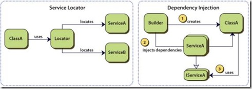 Service locator &  Dependency Injection
