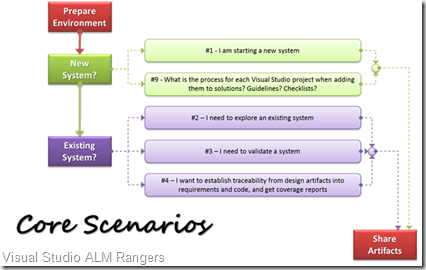 VS2010ARCGUIDANCECommonScenarios