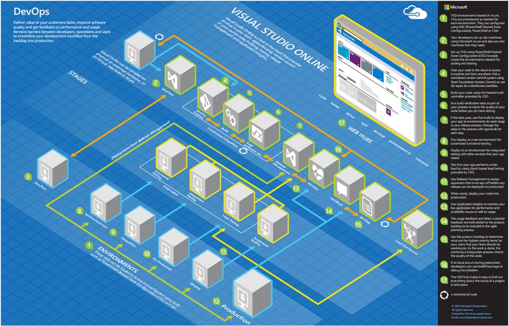 Recursos microsoft architecture blueprints blog de juan carlos image malvernweather Images