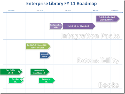 6102.EntLib roadmap_3