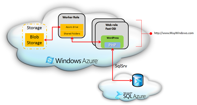 Arquitectura WordPress sobre Azure