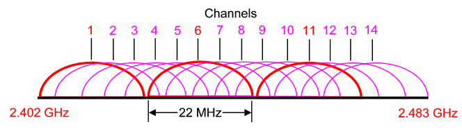 wifi_channels_separacion