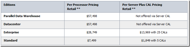 pricing SQL 2008 r2