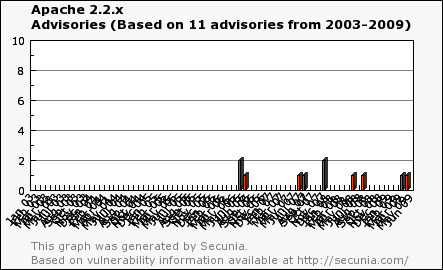 Apache vulnerabilities
