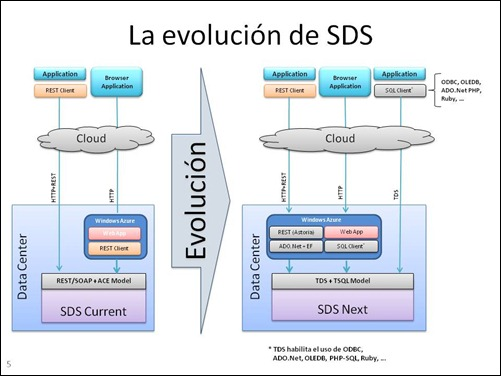 Azure Metro Training - Datos en la nube