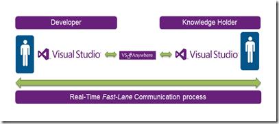 fast_lane_vsa