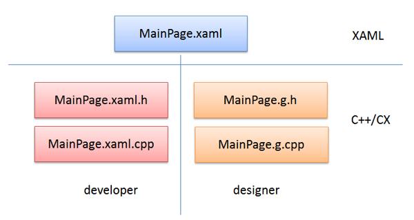 xaml_cpp