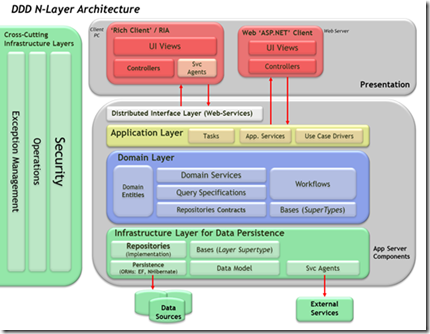 DDD_NLAYER_ARCHITECTURE_SMALL